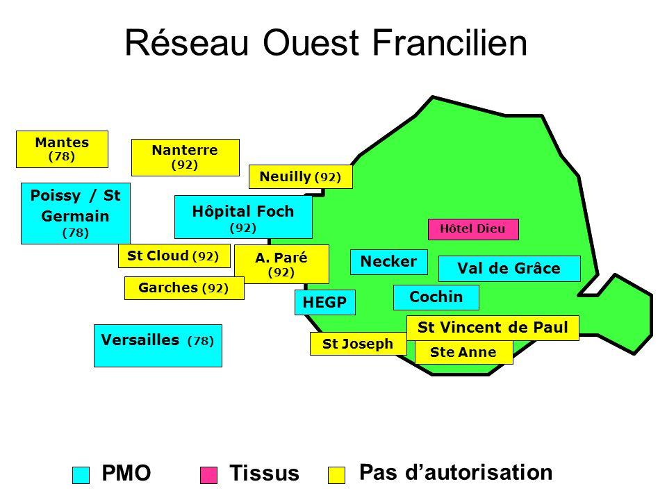 Réseau Ouest Francilien PMOTissus Pas dautorisation Necker HEGP Cochin Versailles (78) Hôpital Foch (92) Poissy / St Germain (78) Hôtel Dieu A. Paré (
