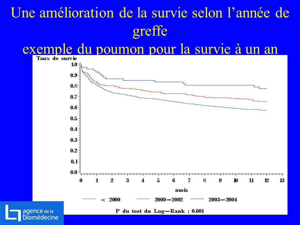 Une amélioration de la survie selon lannée de greffe exemple du poumon pour la survie à un an