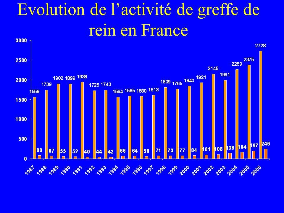 Evolution de lactivité de greffe de rein en France
