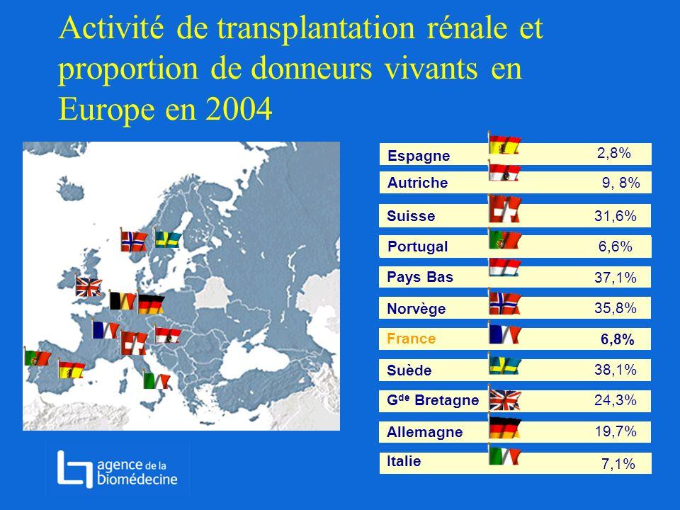 Activité de transplantation rénale et proportion de donneurs vivants en Europe en 2004 Suisse 36 28,6% Pays Bas 37,1% France 6,8% Portugal 35,72,8% No