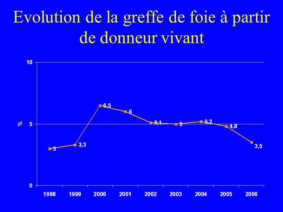 Evolution de la greffe de foie à partir de donneur vivant
