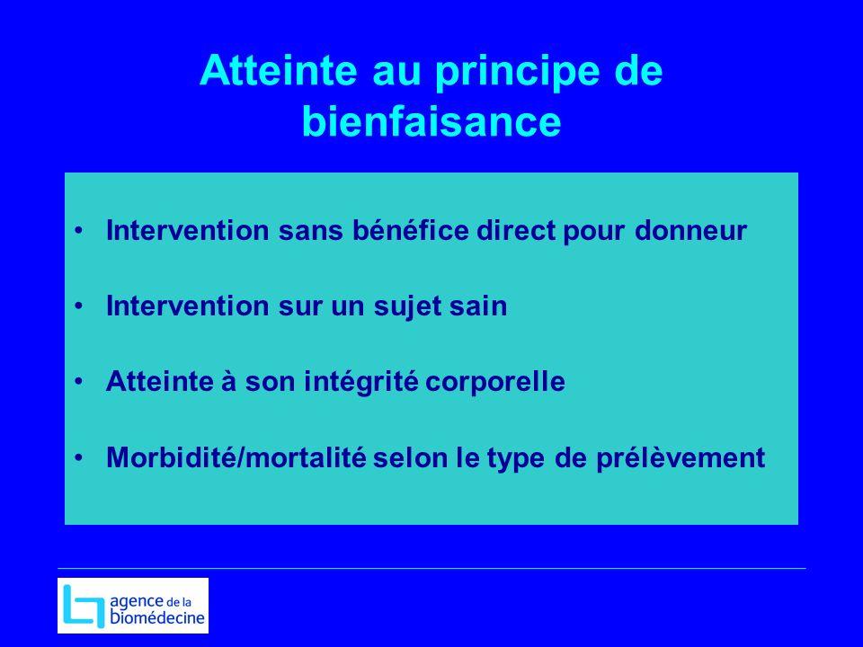 Atteinte au principe de bienfaisance Intervention sans bénéfice direct pour donneur Intervention sur un sujet sain Atteinte à son intégrité corporelle