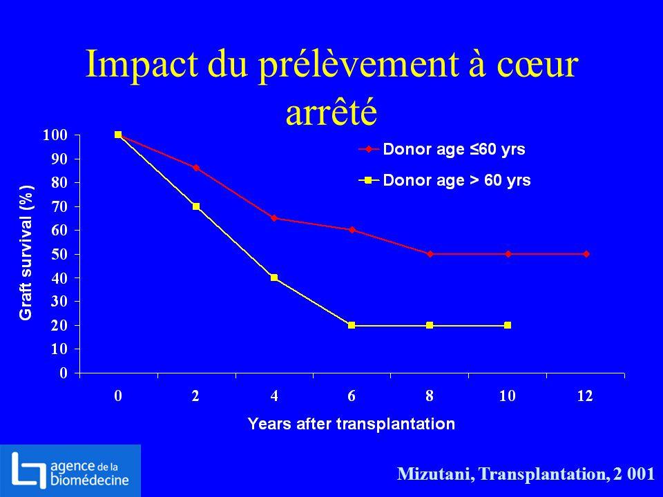 Impact du prélèvement à cœur arrêté Mizutani, Transplantation, 2 001