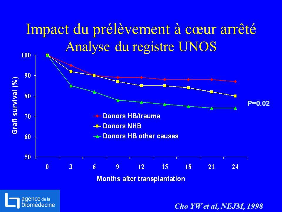 Impact du prélèvement à cœur arrêté Analyse du registre UNOS Cho YW et al, NEJM, 1998 P=0.02