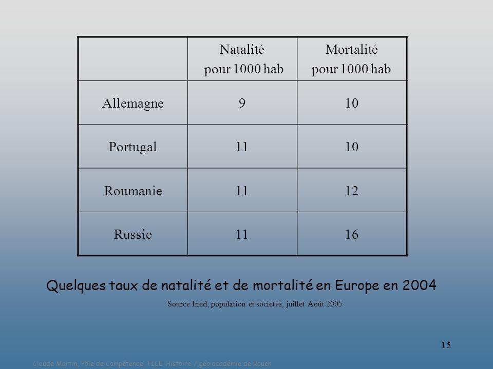 Claude Martin, Pôle de Compétence TICE Histoire / géo académie de Rouen 15 Natalité pour 1000 hab Mortalité pour 1000 hab Allemagne910 Portugal1110 Ro