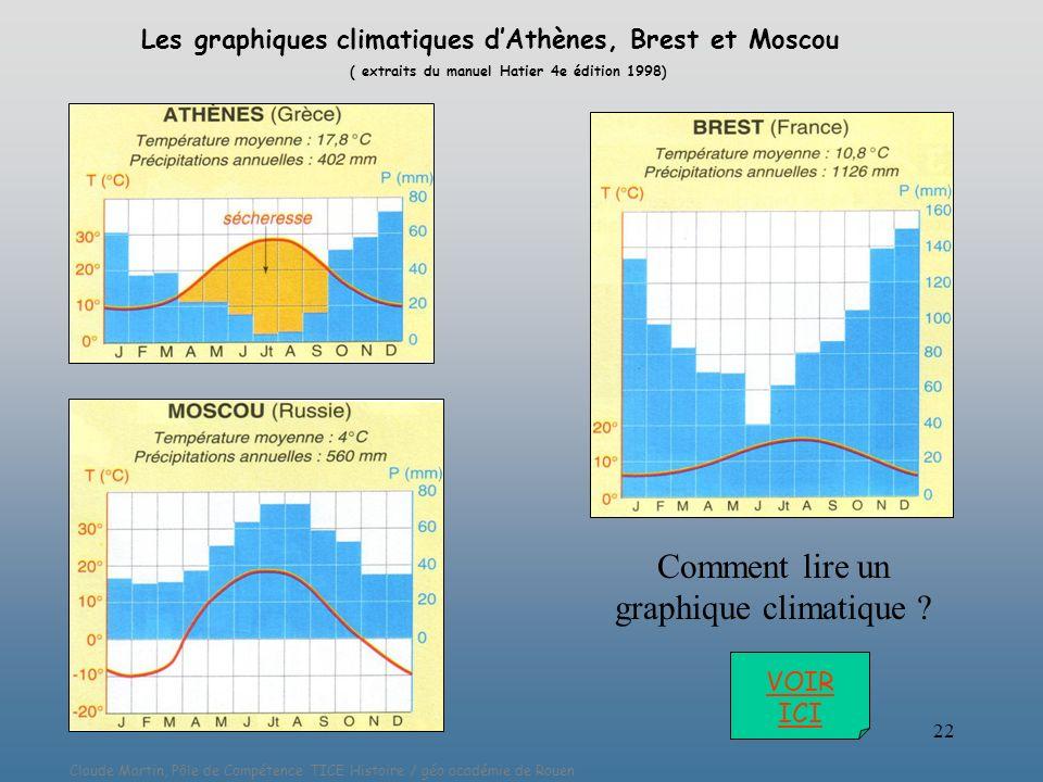 Claude Martin, Pôle de Compétence TICE Histoire / géo académie de Rouen 22 Comment lire un graphique climatique ? Les graphiques climatiques dAthènes,