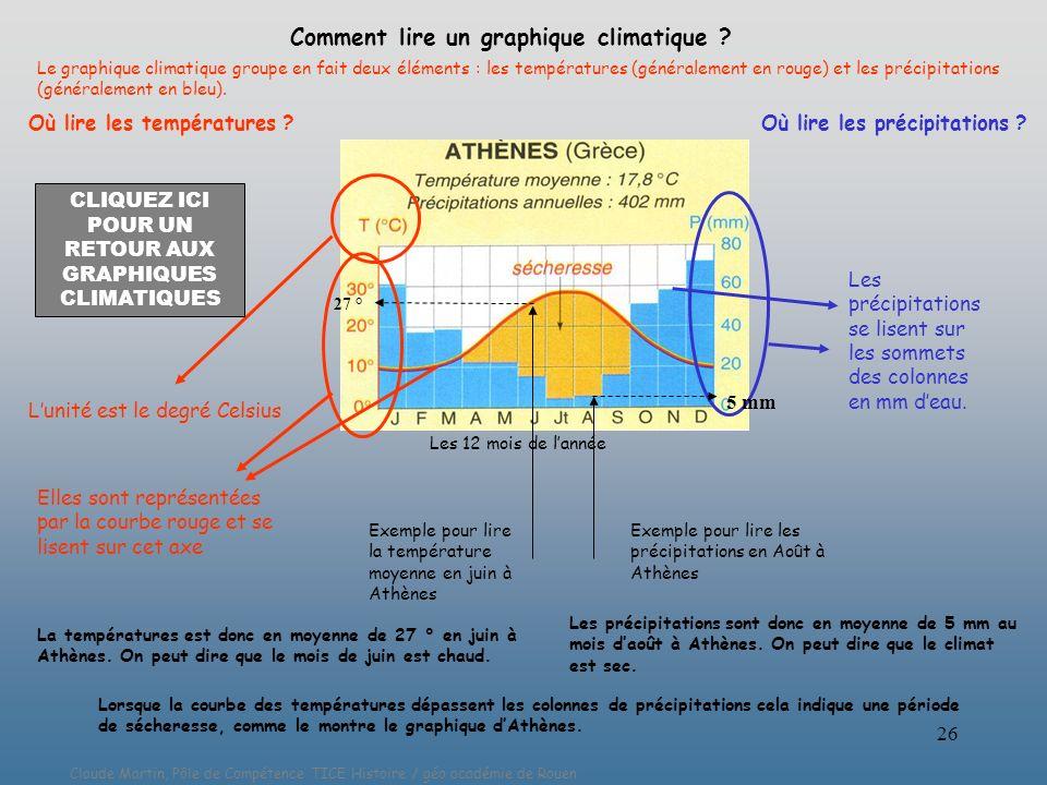 Claude Martin, Pôle de Compétence TICE Histoire / géo académie de Rouen 26 Comment lire un graphique climatique ? Le graphique climatique groupe en fa
