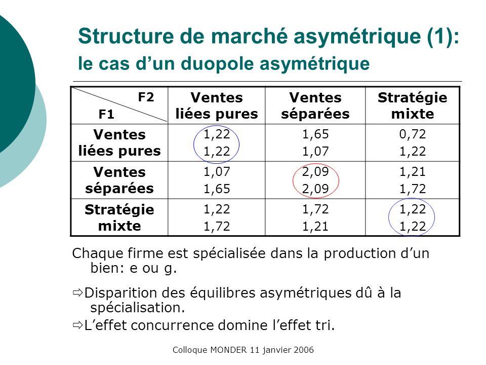 Colloque MONDER 11 janvier 2006 Structure de marché asymétrique (1): le cas dun duopole asymétrique F2 F1 Ventes liées pures Ventes séparées Stratégie mixte Ventes liées pures 1,22 1,65 1,07 0,72 1,22 Ventes séparées 1,07 1,65 2,09 1,21 1,72 Stratégie mixte 1,22 1,72 1,21 1,22 Chaque firme est spécialisée dans la production dun bien: e ou g.