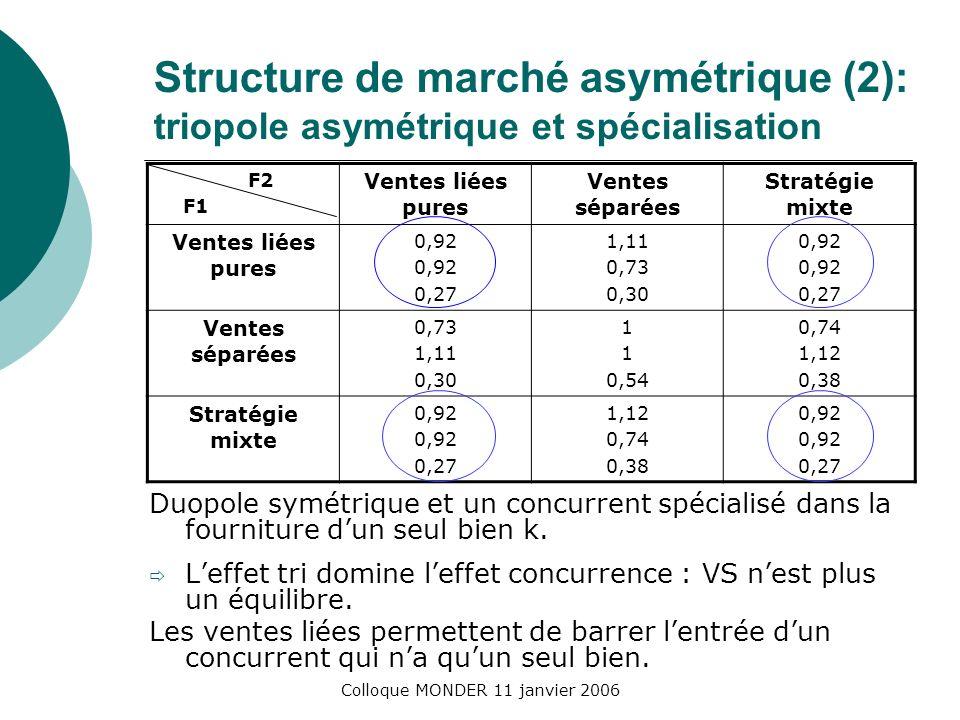 Colloque MONDER 11 janvier 2006 Structure de marché asymétrique (2): triopole asymétrique et spécialisation Duopole symétrique et un concurrent spécialisé dans la fourniture dun seul bien k.