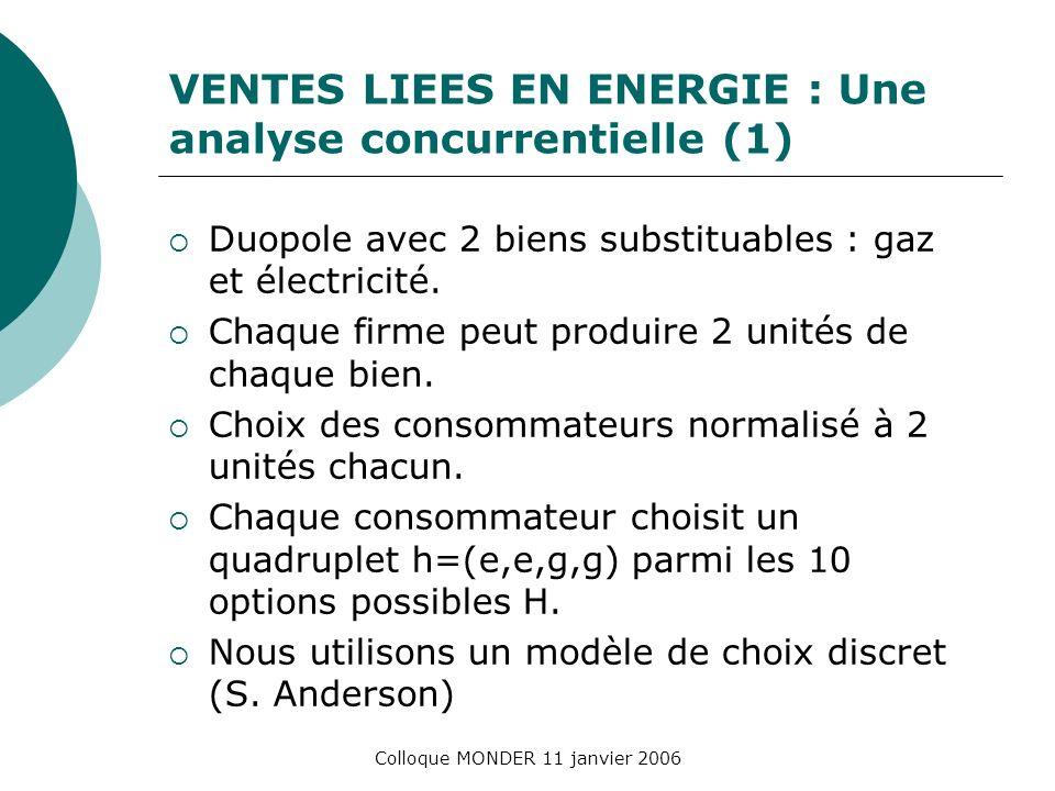 Colloque MONDER 11 janvier 2006 VENTES LIEES EN ENERGIE : Une analyse concurrentielle (1) Duopole avec 2 biens substituables : gaz et électricité.