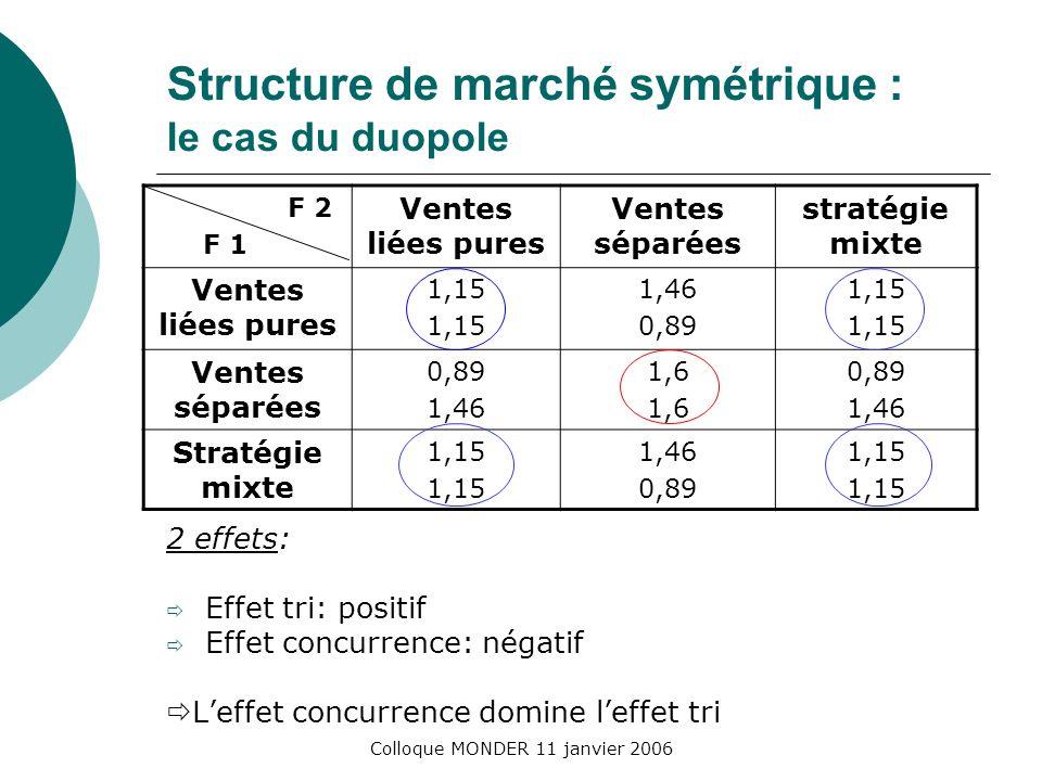 Colloque MONDER 11 janvier 2006 Structure de marché symétrique : le cas du duopole 2 effets: Effet tri: positif Effet concurrence: négatif Leffet concurrence domine leffet tri F 2 F 1 Ventes liées pures Ventes séparées stratégie mixte Ventes liées pures 1,15 1,46 0,89 1,15 Ventes séparées 0,89 1,46 1,6 0,89 1,46 Stratégie mixte 1,15 1,46 0,89 1,15