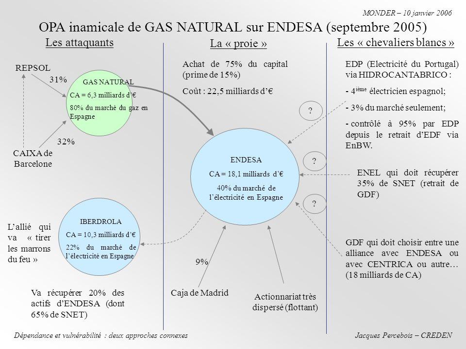 Jacques Percebois – CREDEN MONDER – 10 janvier 2006 Dépendance et vulnérabilité : deux approches connexes OPA inamicale de GAS NATURAL sur ENDESA (septembre 2005) Les « chevaliers blancs » CAIXA de Barcelone REPSOL Lallié qui va « tirer les marrons du feu » Les attaquants La « proie » GAS NATURAL CA = 6,3 milliards d 80% du marché du gaz en Espagne ENDESA CA = 18,1 milliards d 40% du marché de lélectricité en Espagne IBERDROLA CA = 10,3 milliards d 22% du marché de lélectricité en Espagne Caja de Madrid Actionnariat très dispersé (flottant) 9% Achat de 75% du capital (prime de 15%) Coût : 22,5 milliards d 32% 31% Va récupérer 20% des actifs dENDESA (dont 65% de SNET) GDF qui doit choisir entre une alliance avec ENDESA ou avec CENTRICA ou autre… (18 milliards de CA) ENEL qui doit récupérer 35% de SNET (retrait de GDF) EDP (Electricité du Portugal) via HIDROCANTABRICO : - 4 ième électricien espagnol; - 3% du marché seulement; - contrôlé à 95% par EDP depuis le retrait dEDF via EnBW.