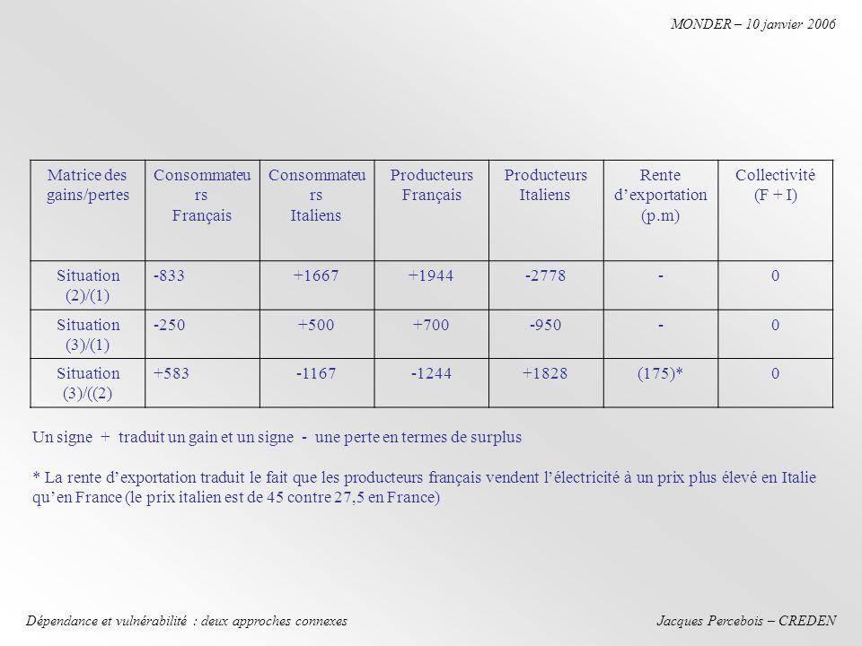 Jacques Percebois – CREDEN MONDER – 10 janvier 2006 Dépendance et vulnérabilité : deux approches connexes Matrice des gains/pertes Consommateu rs Français Consommateu rs Italiens Producteurs Français Producteurs Italiens Rente dexportation (p.m) Collectivité (F + I) Situation (2)/(1) -833+1667+1944-2778-0 Situation (3)/(1) -250+500+700-950-0 Situation (3)/((2) +583-1167-1244+1828(175)*0 Un signe + traduit un gain et un signe - une perte en termes de surplus * La rente dexportation traduit le fait que les producteurs français vendent lélectricité à un prix plus élevé en Italie quen France (le prix italien est de 45 contre 27,5 en France)