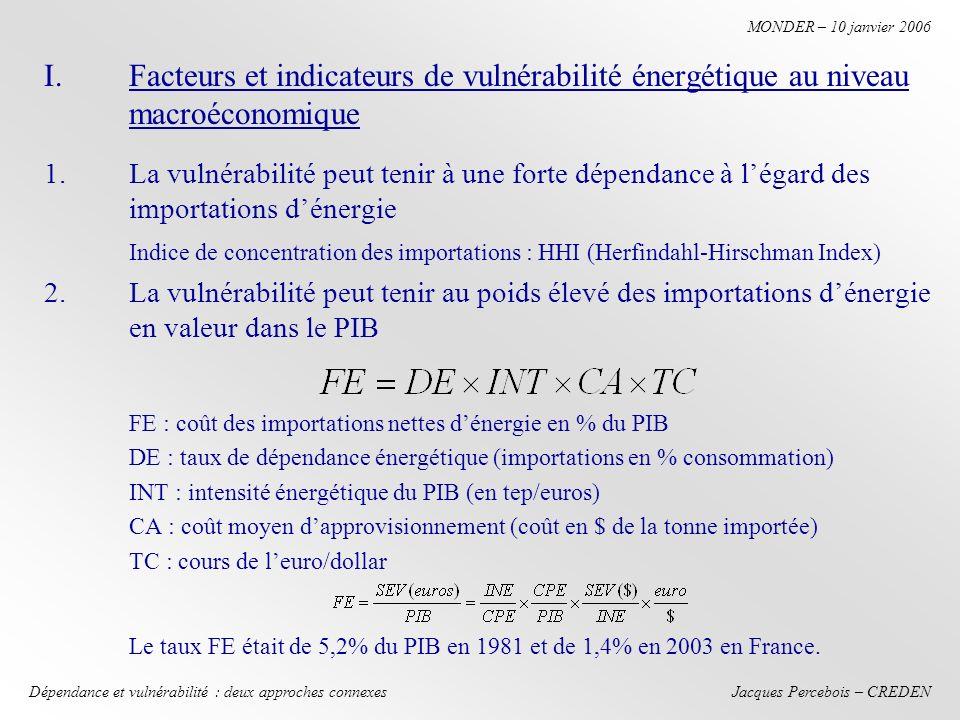 Jacques Percebois – CREDEN MONDER – 10 janvier 2006 Dépendance et vulnérabilité : deux approches connexes I.Facteurs et indicateurs de vulnérabilité énergétique au niveau macroéconomique 1.La vulnérabilité peut tenir à une forte dépendance à légard des importations dénergie Indice de concentration des importations : HHI (Herfindahl-Hirschman Index) 2.La vulnérabilité peut tenir au poids élevé des importations dénergie en valeur dans le PIB FE : coût des importations nettes dénergie en % du PIB DE : taux de dépendance énergétique (importations en % consommation) INT : intensité énergétique du PIB (en tep/euros) CA : coût moyen dapprovisionnement (coût en $ de la tonne importée) TC : cours de leuro/dollar Le taux FE était de 5,2% du PIB en 1981 et de 1,4% en 2003 en France.