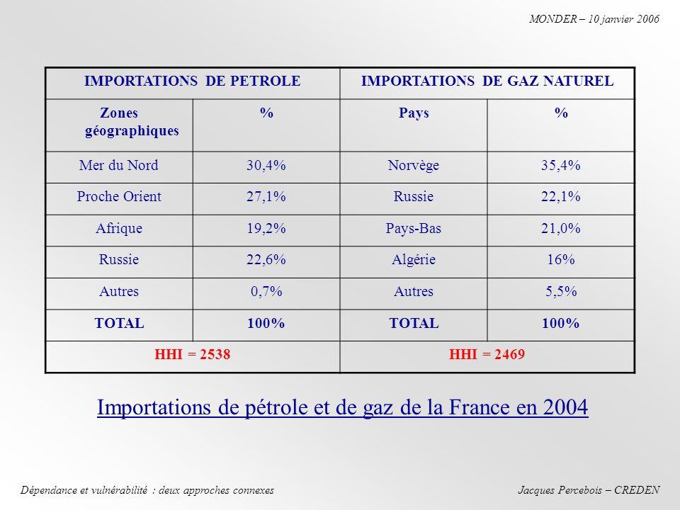 Jacques Percebois – CREDEN MONDER – 10 janvier 2006 Dépendance et vulnérabilité : deux approches connexes IMPORTATIONS DE PETROLEIMPORTATIONS DE GAZ NATUREL Zones géographiques %Pays% Mer du Nord30,4%Norvège35,4% Proche Orient27,1%Russie22,1% Afrique19,2%Pays-Bas21,0% Russie22,6%Algérie16% Autres0,7%Autres5,5% TOTAL100%TOTAL100% HHI = 2538HHI = 2469 Importations de pétrole et de gaz de la France en 2004