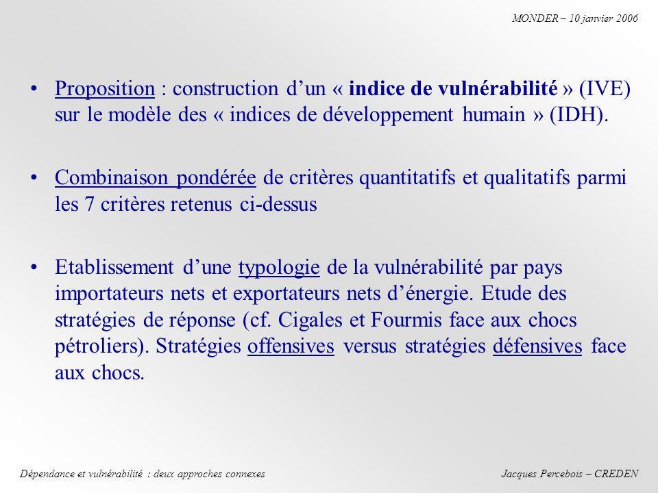 Jacques Percebois – CREDEN MONDER – 10 janvier 2006 Dépendance et vulnérabilité : deux approches connexes II.Outils permettant de limiter la vulnérabilité énergétique au niveau macroéconomique 1.Le cadre législatif et réglementaire (cf.