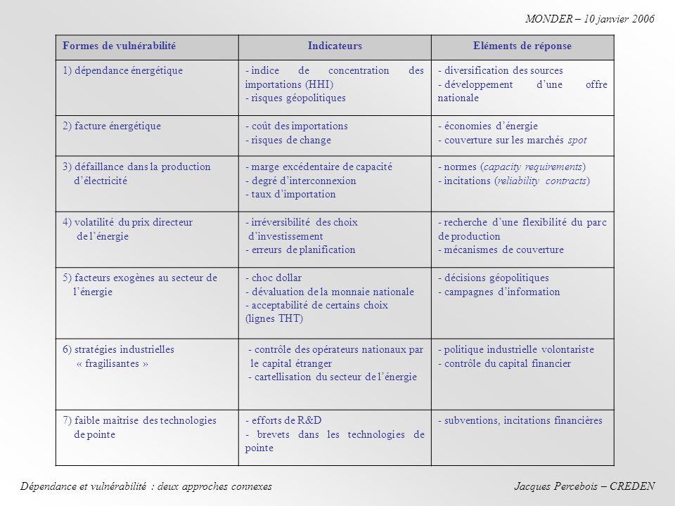 Jacques Percebois – CREDEN MONDER – 10 janvier 2006 Dépendance et vulnérabilité : deux approches connexes Formes de vulnérabilitéIndicateursEléments de réponse 1) dépendance énergétique- indice de concentration des importations (HHI) - risques géopolitiques - diversification des sources - développement dune offre nationale 2) facture énergétique- coût des importations - risques de change - économies dénergie - couverture sur les marchés spot 3) défaillance dans la production délectricité - marge excédentaire de capacité - degré dinterconnexion - taux dimportation - normes (capacity requirements) - incitations (reliability contracts) 4) volatilité du prix directeur de lénergie - irréversibilité des choix dinvestissement - erreurs de planification - recherche dune flexibilité du parc de production - mécanismes de couverture 5) facteurs exogènes au secteur de lénergie - choc dollar - dévaluation de la monnaie nationale - acceptabilité de certains choix (lignes THT) - décisions géopolitiques - campagnes dinformation 6) stratégies industrielles « fragilisantes » - contrôle des opérateurs nationaux par le capital étranger - cartellisation du secteur de lénergie - politique industrielle volontariste - contrôle du capital financier 7) faible maîtrise des technologies de pointe - efforts de R&D - brevets dans les technologies de pointe - subventions, incitations financières