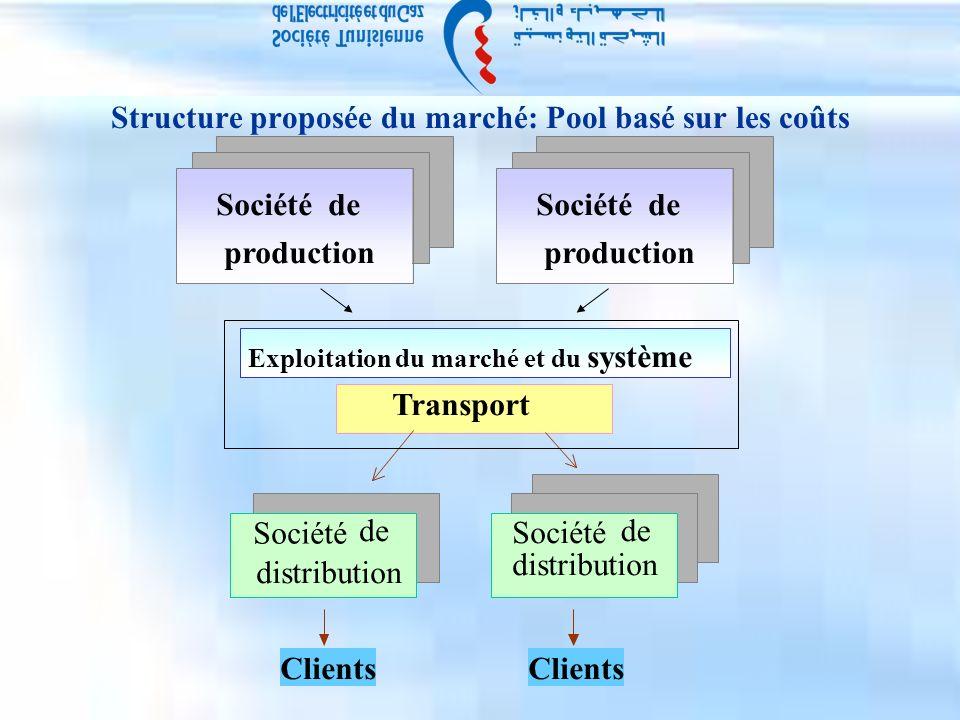 Structure proposée du marché: Pool basé sur les coûts Clients Exploitation du marché et du système Transport Clients Sociétéde production de distribution de distribution Société de production
