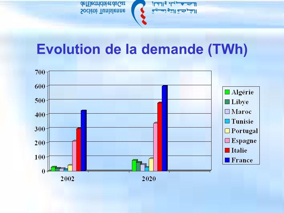 Evolution de la demande (TWh)