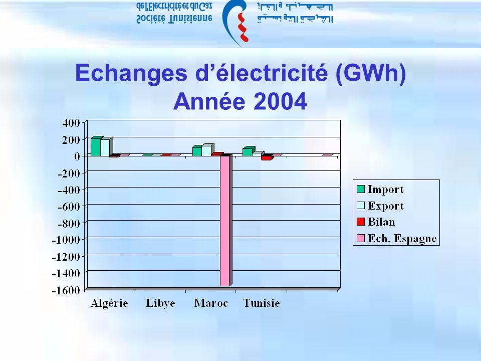 Echanges délectricité (GWh) Année 2004