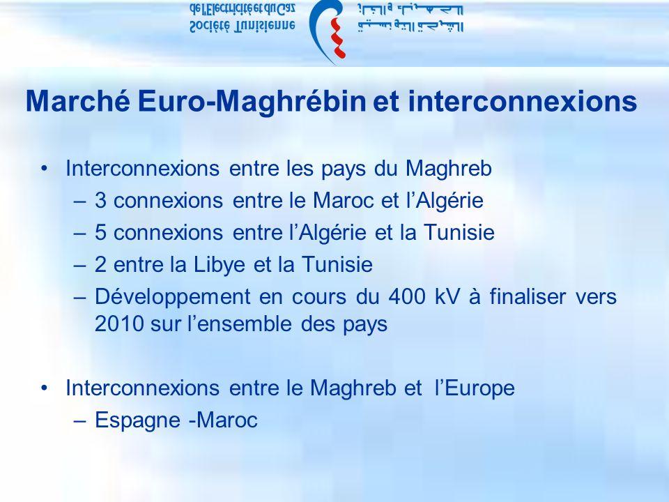 Marché Euro-Maghrébin et interconnexions Interconnexions entre les pays du Maghreb –3 connexions entre le Maroc et lAlgérie –5 connexions entre lAlgérie et la Tunisie –2 entre la Libye et la Tunisie –Développement en cours du 400 kV à finaliser vers 2010 sur lensemble des pays Interconnexions entre le Maghreb et lEurope –Espagne -Maroc