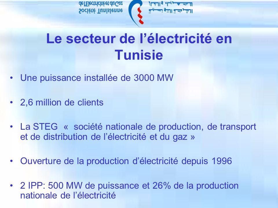 Le secteur de lélectricité en Tunisie Une puissance installée de 3000 MW 2,6 million de clients La STEG « société nationale de production, de transport et de distribution de lélectricité et du gaz » Ouverture de la production délectricité depuis 1996 2 IPP: 500 MW de puissance et 26% de la production nationale de lélectricité