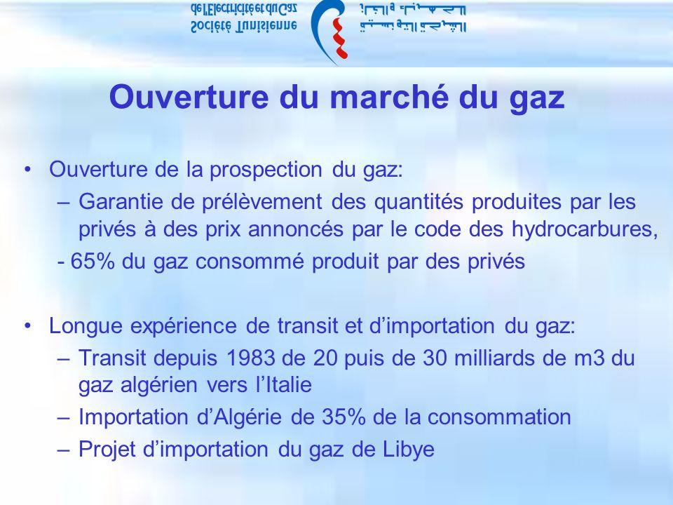 Ouverture du marché du gaz Ouverture de la prospection du gaz: –Garantie de prélèvement des quantités produites par les privés à des prix annoncés par le code des hydrocarbures, - 65% du gaz consommé produit par des privés Longue expérience de transit et dimportation du gaz: –Transit depuis 1983 de 20 puis de 30 milliards de m3 du gaz algérien vers lItalie –Importation dAlgérie de 35% de la consommation –Projet dimportation du gaz de Libye