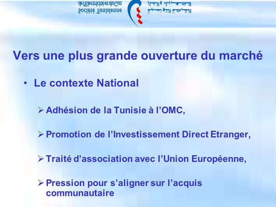 Vers une plus grande ouverture du marché Le contexte National Adhésion de la Tunisie à lOMC, Promotion de lInvestissement Direct Etranger, Traité dassociation avec lUnion Européenne, Pression pour saligner sur lacquis communautaire