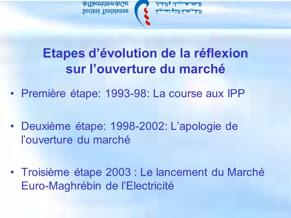 Etapes dévolution de la réflexion sur louverture du marché Première étape: 1993-98: La course aux IPP Deuxième étape: 1998-2002: Lapologie de louverture du marché Troisième étape 2003 : Le lancement du Marché Euro-Maghrébin de lElectricité