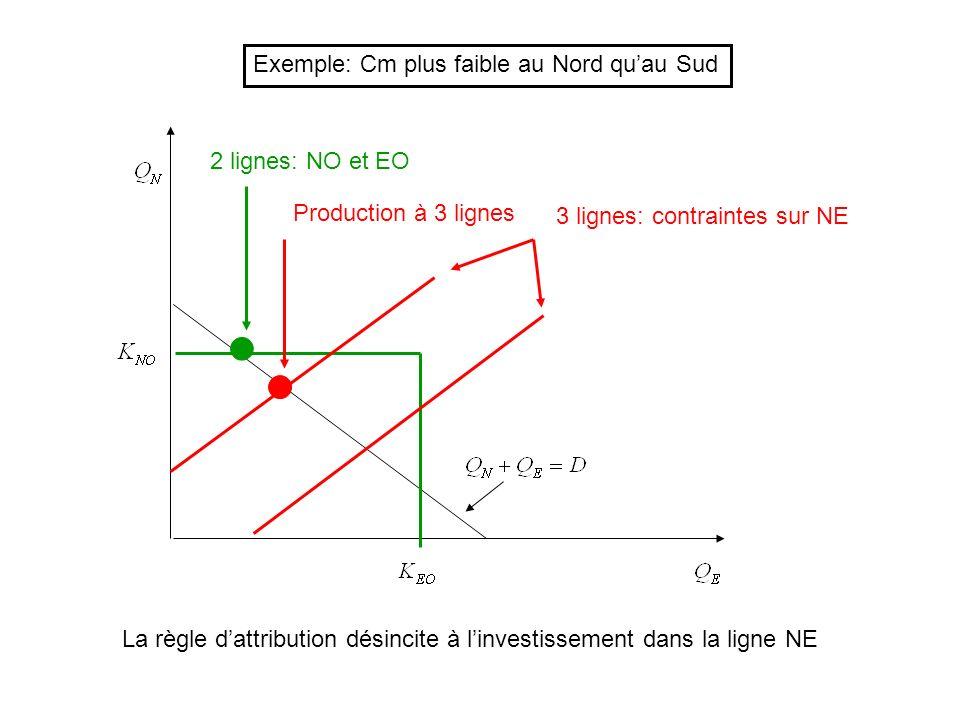 2 lignes: NO et EO 3 lignes: contraintes sur NE Production à 3 lignes La règle dattribution désincite à linvestissement dans la ligne NE Exemple: Cm plus faible au Nord quau Sud