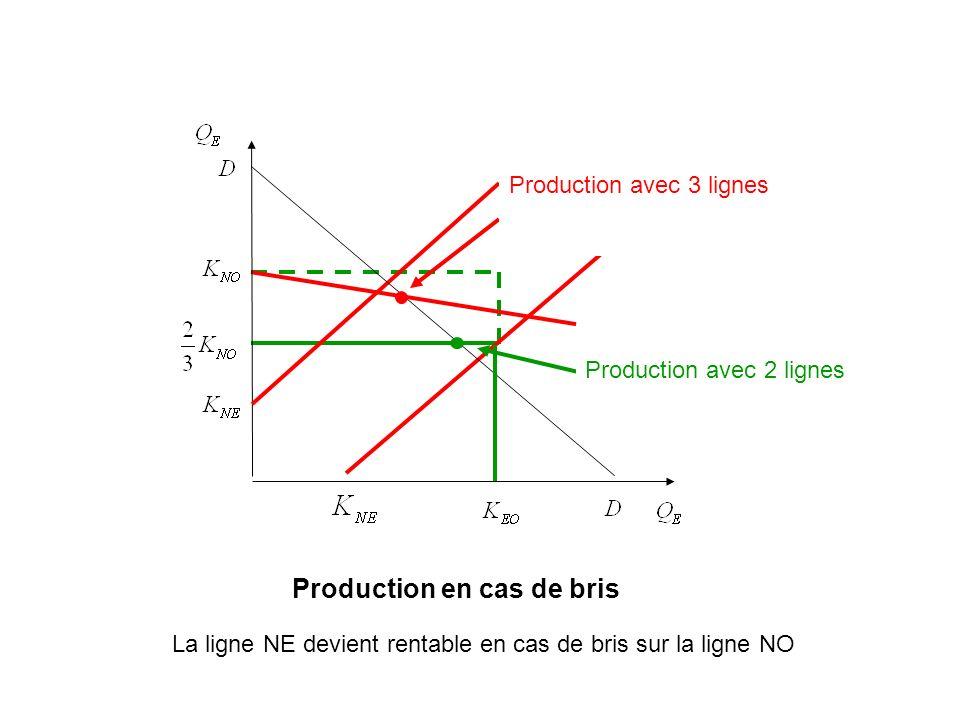 Production en cas de bris Production avec 2 lignes Production avec 3 lignes La ligne NE devient rentable en cas de bris sur la ligne NO