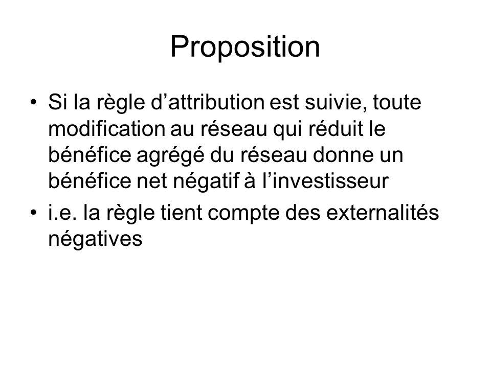 Proposition Si la règle dattribution est suivie, toute modification au réseau qui réduit le bénéfice agrégé du réseau donne un bénéfice net négatif à linvestisseur i.e.