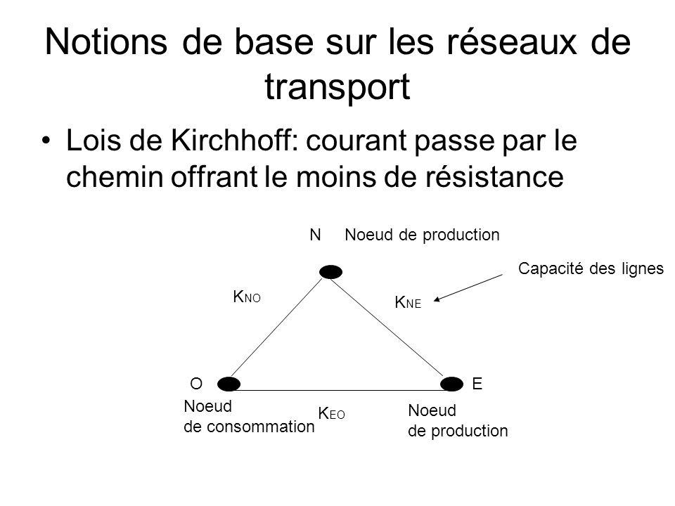 Notions de base sur les réseaux de transport Lois de Kirchhoff: courant passe par le chemin offrant le moins de résistance OE N K NO K NE K EO Noeud de consommation Noeud de production Noeud de production Capacité des lignes