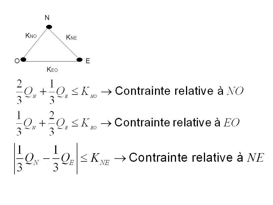 (EO) (NO) (NE) Contraintes sur la production des centrales