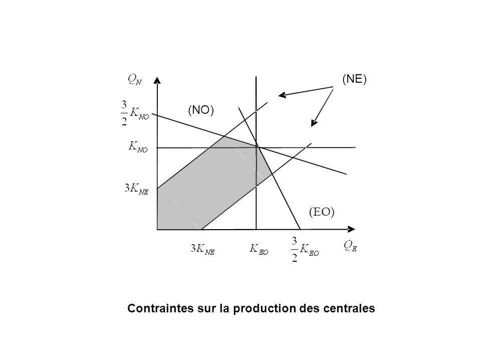 (EO) (NO) (NE) Contraintes sur la production des centrales