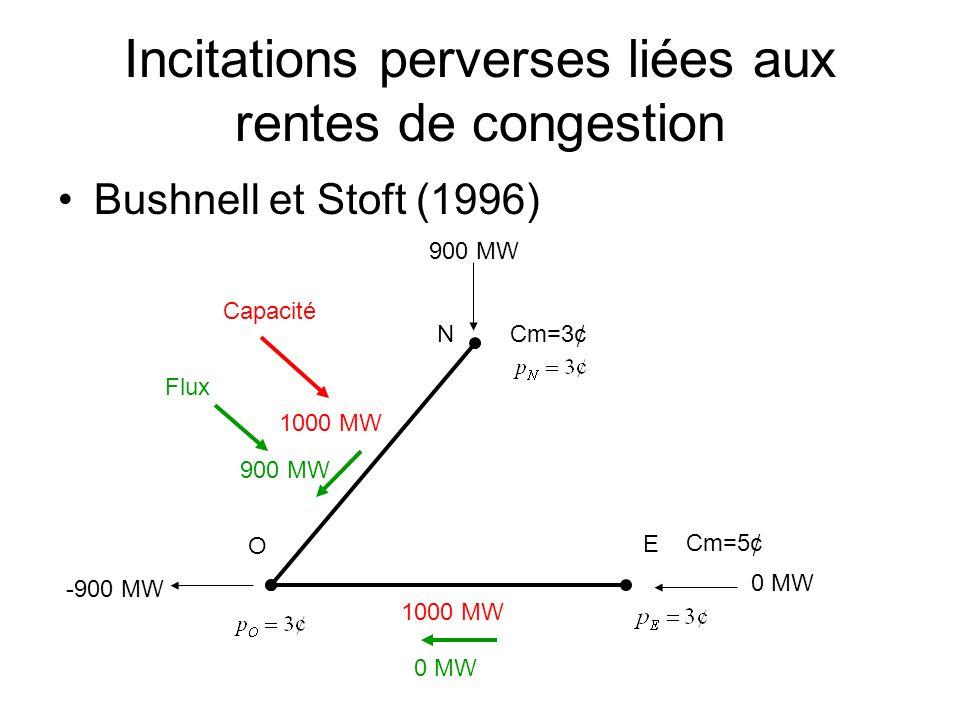 Incitations perverses liées aux rentes de congestion Bushnell et Stoft (1996) -900 MW Cm=5¢ Cm=3¢N O E 1000 MW 900 MW 0 MW 900 MW Capacité Flux