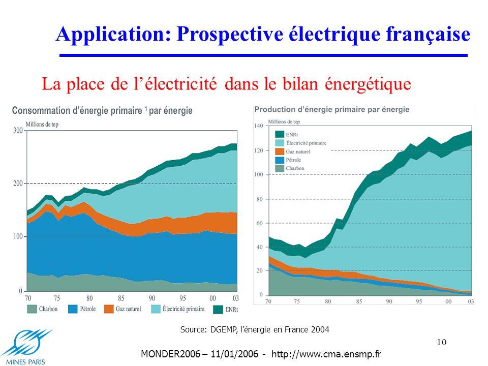 10 MONDER2006 – 11/01/2006 - http://www.cma.ensmp.fr La place de lélectricité dans le bilan énergétique Application: Prospective électrique française Source: DGEMP, lénergie en France 2004