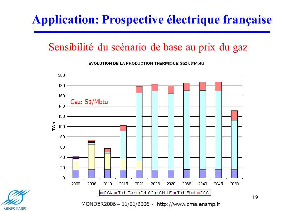 19 MONDER2006 – 11/01/2006 - http://www.cma.ensmp.fr Application: Prospective électrique française Sensibilité du scénario de base au prix du gaz Gaz: 3.5$/Mbtu Gaz: 4$/Mbtu Gaz: 4.5$/Mbtu Gaz: 5$/Mbtu