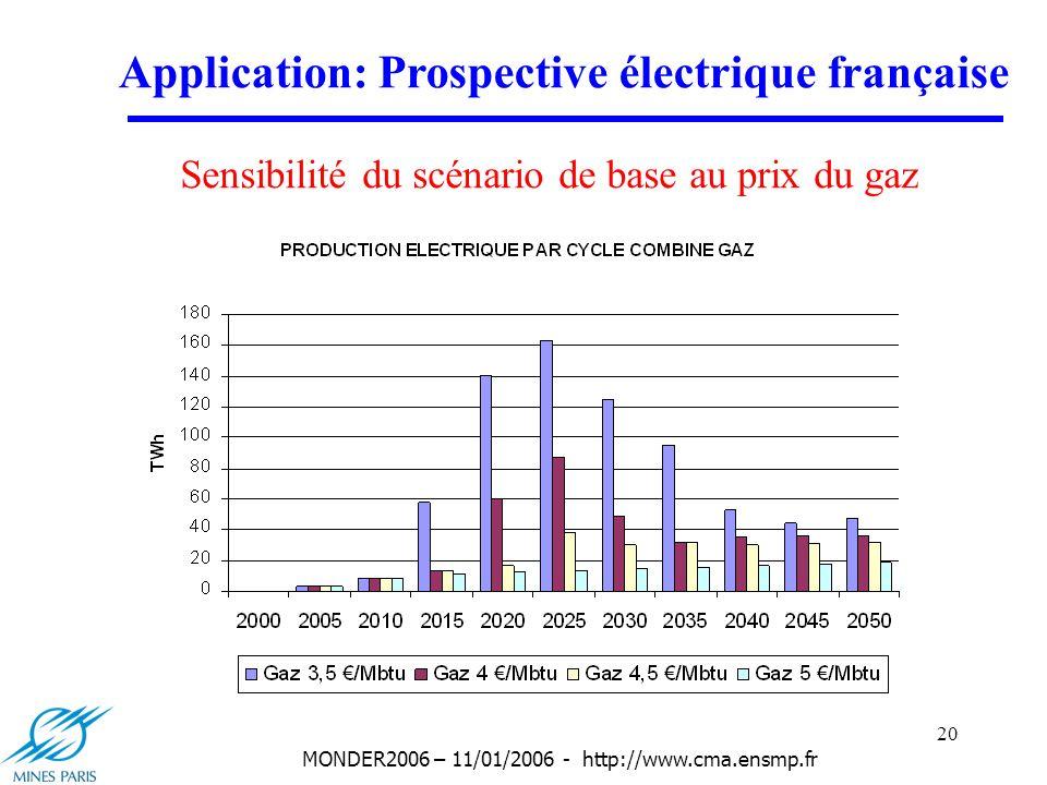 20 MONDER2006 – 11/01/2006 - http://www.cma.ensmp.fr Application: Prospective électrique française Sensibilité du scénario de base au prix du gaz