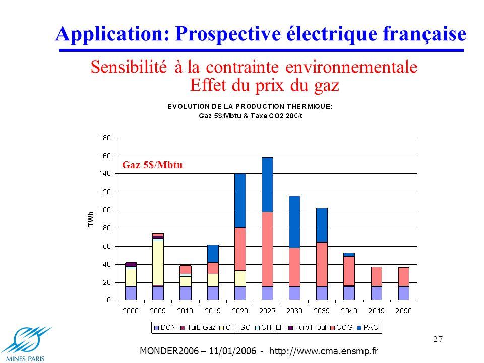 27 MONDER2006 – 11/01/2006 - http://www.cma.ensmp.fr Application: Prospective électrique française Sensibilité à la contrainte environnementale Effet du prix du gaz Gaz 3.5$/Mbtu Gaz 4$/Mbtu Gaz 4.5$/MbtuGaz 5$/Mbtu