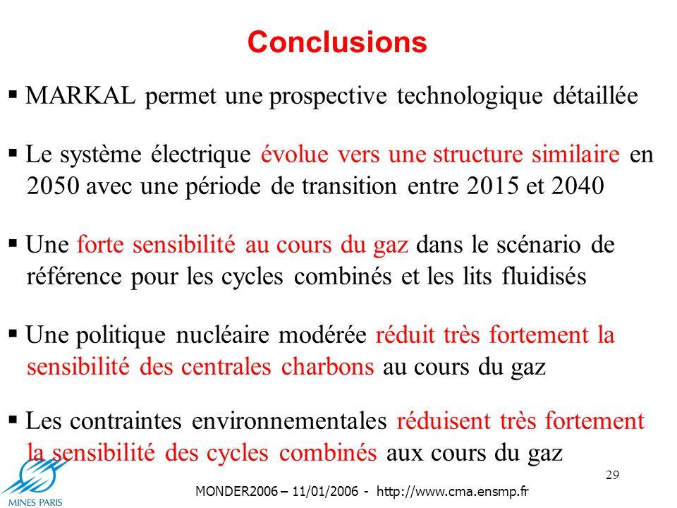 29 MONDER2006 – 11/01/2006 - http://www.cma.ensmp.fr Conclusions MARKAL permet une prospective technologique détaillée Le système électrique évolue vers une structure similaire en 2050 avec une période de transition entre 2015 et 2040 Une forte sensibilité au cours du gaz dans le scénario de référence pour les cycles combinés et les lits fluidisés Une politique nucléaire modérée réduit très fortement la sensibilité des centrales charbons au cours du gaz Les contraintes environnementales réduisent très fortement la sensibilité des cycles combinés aux cours du gaz