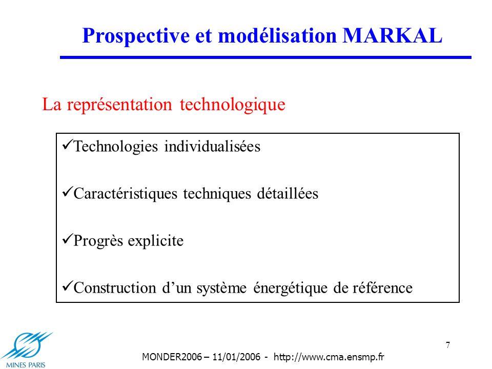 18 MONDER2006 – 11/01/2006 - http://www.cma.ensmp.fr Application: Prospective électrique française Résultat du scénario de base: Gaz à 4$/Mbtu