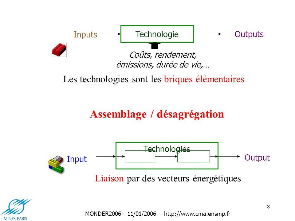9 MONDER2006 – 11/01/2006 - http://www.cma.ensmp.fr