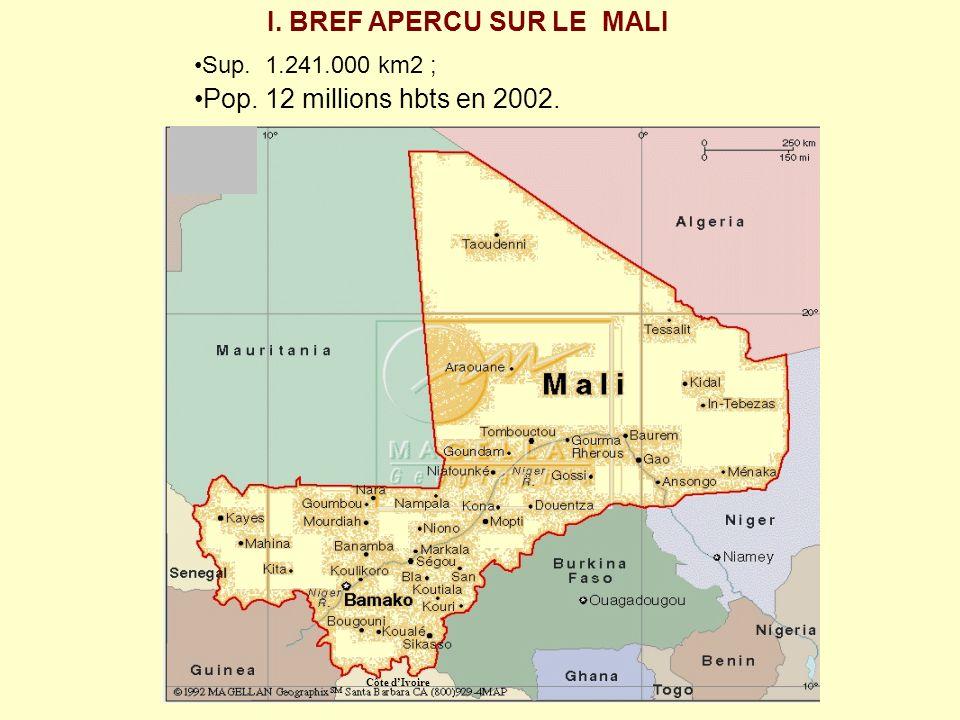 I. BREF APERCU SUR LE MALI Sup. 1.241.000 km2 ; Pop. 12 millions hbts en 2002. Côte dIvoire