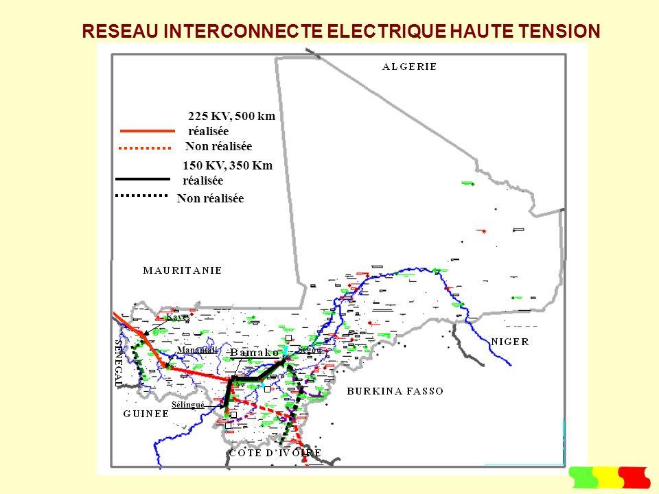 225 KV, 500 km réalisée Non réalisée 150 KV, 350 Km réalisée Non réalisée RESEAU INTERCONNECTE ELECTRIQUE HAUTE TENSION Manantali Kayes Sélingué Ségou
