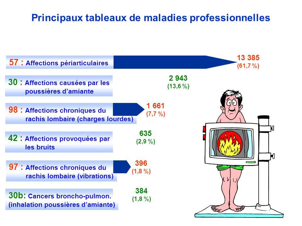 Principaux tableaux de maladies professionnelles 13 385 (61,7 %) 30 : Affections causées par les poussières damiante 2 943 (13,6 %) 98 : Affections chroniques du rachis lombaire (charges lourdes) 1 661 (7,7 %) 42 : Affections provoquées par les bruits 635 (2,9 %) 97 : Affections chroniques du rachis lombaire (vibrations) 396 (1,8 %) 30b: Cancers broncho-pulmon.