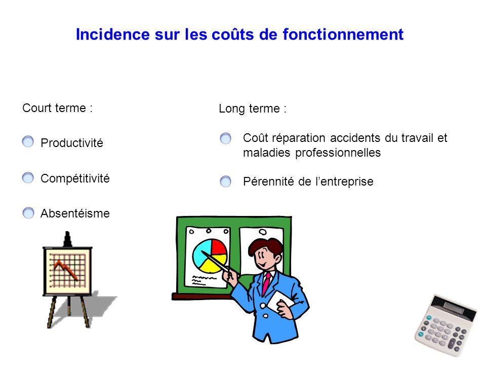 Court terme : Productivité Compétitivité Absentéisme Long terme : Coût réparation accidents du travail et maladies professionnelles Pérennité de lentreprise Incidence sur les coûts de fonctionnement