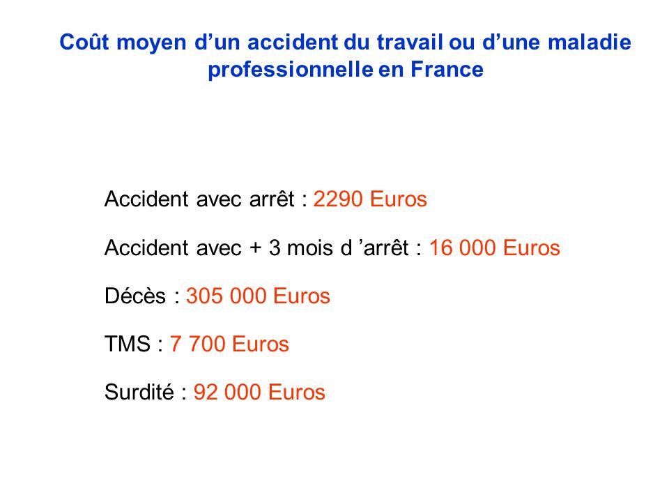 Accident avec arrêt : 2290 Euros Accident avec + 3 mois d arrêt : 16 000 Euros Décès : 305 000 Euros TMS : 7 700 Euros Surdité : 92 000 Euros Coût moyen dun accident du travail ou dune maladie professionnelle en France