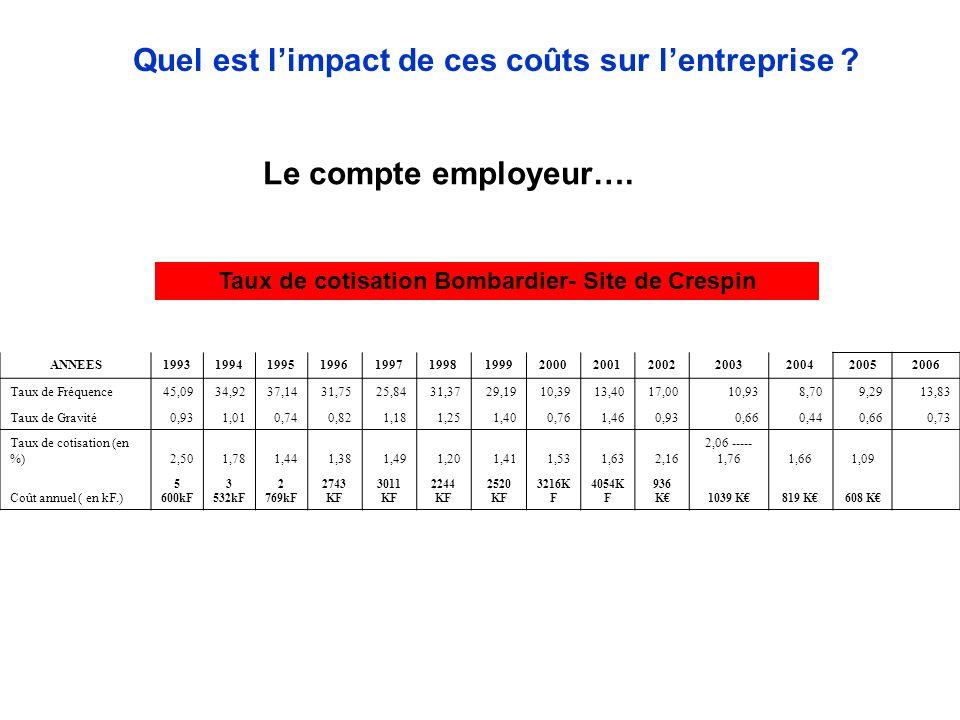 Taux de cotisation Bombardier- Site de Crespin Quel est limpact de ces coûts sur lentreprise .