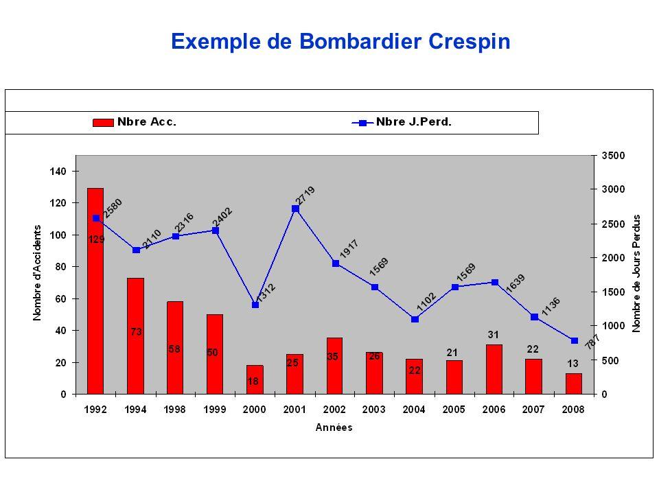 Exemple de Bombardier Crespin